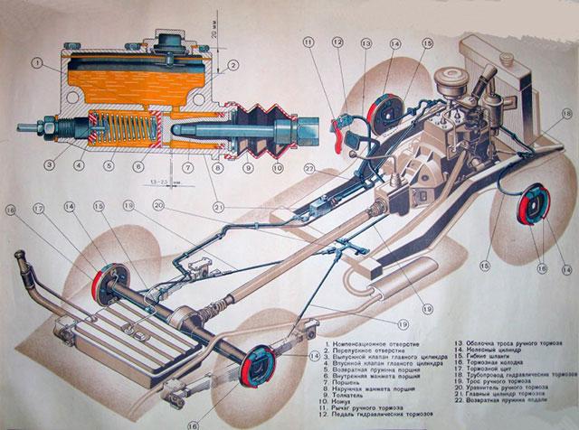 Схема тормозов ГАЗ М20 Победа